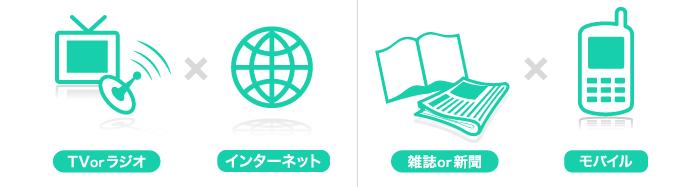 テレビorラジオ×インターネット、雑誌or新聞×モバイル